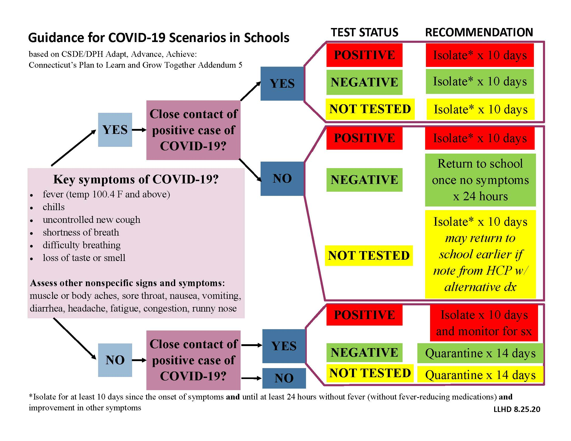 Guidance for COVID-19 Scenarios in Schools